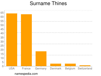 Surname Thines