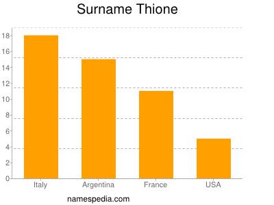 Surname Thione
