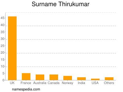 Surname Thirukumar