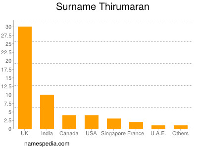 Surname Thirumaran