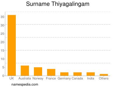 Surname Thiyagalingam