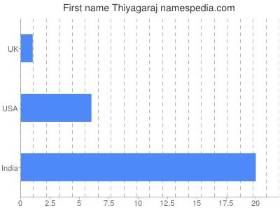 Given name Thiyagaraj
