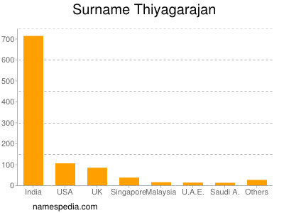 Surname Thiyagarajan