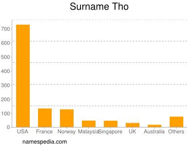 Surname Tho
