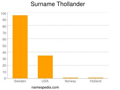 Surname Thollander