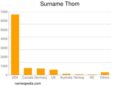 Surname Thom