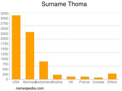Surname Thoma