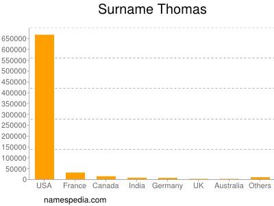 Familiennamen Thomas