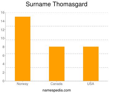 Surname Thomasgard