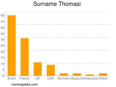 Surname Thomasi