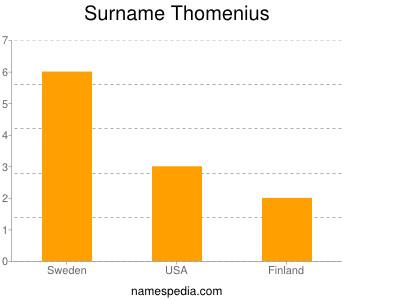 Surname Thomenius