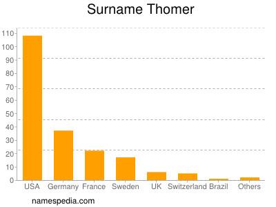 Surname Thomer