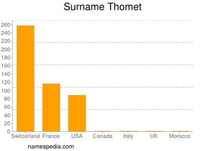 Surname Thomet