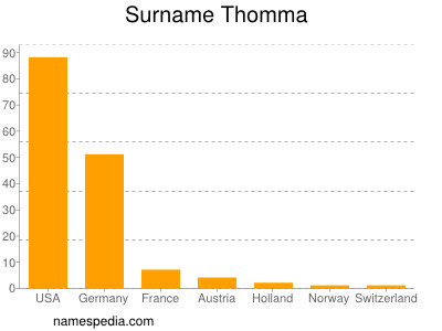 Surname Thomma