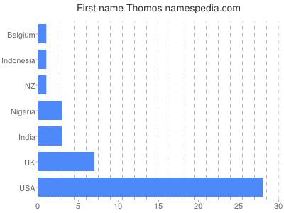 Given name Thomos