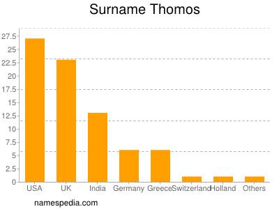 Surname Thomos