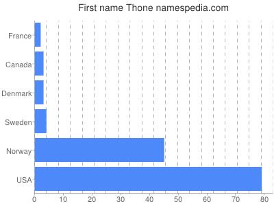 Given name Thone