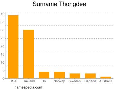 Surname Thongdee