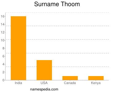 Surname Thoom