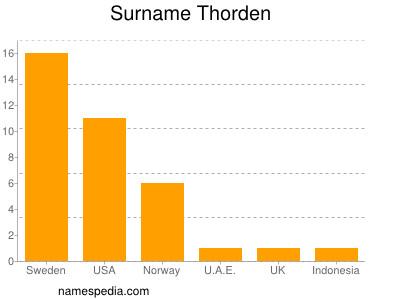 Surname Thorden