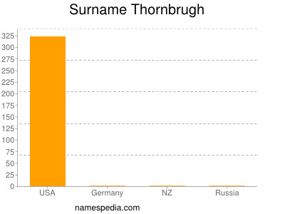 Surname Thornbrugh
