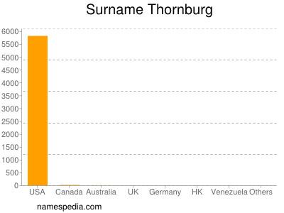 Surname Thornburg
