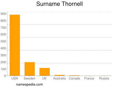 Surname Thornell