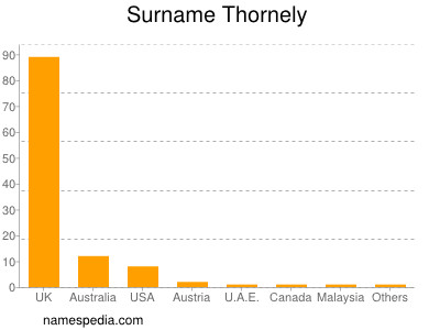 Surname Thornely