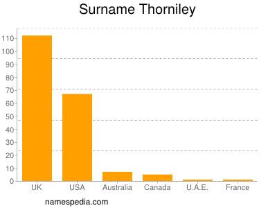 nom Thorniley