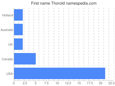 Given name Thorold