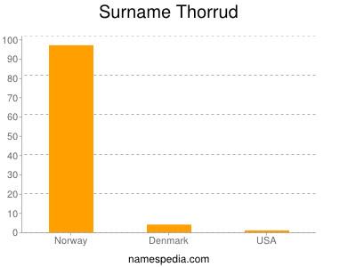 Surname Thorrud