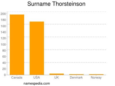 Surname Thorsteinson