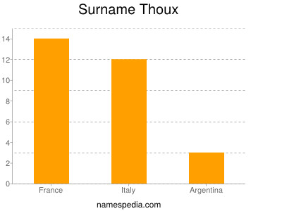 Surname Thoux
