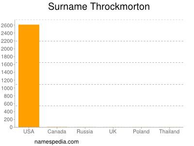 Surname Throckmorton