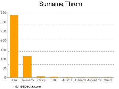 Surname Throm