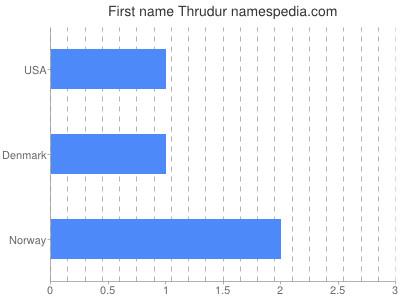 Given name Thrudur