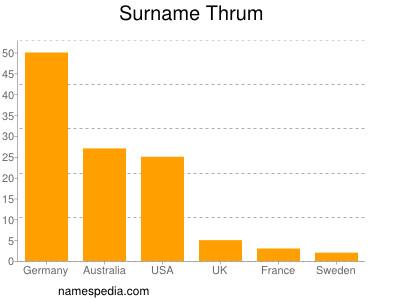 Surname Thrum