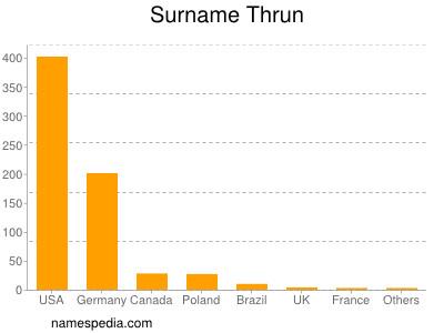 Surname Thrun