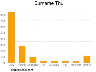 Surname Thu