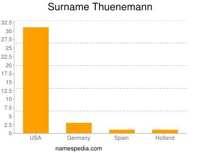 Surname Thuenemann