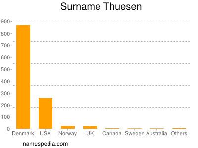Surname Thuesen