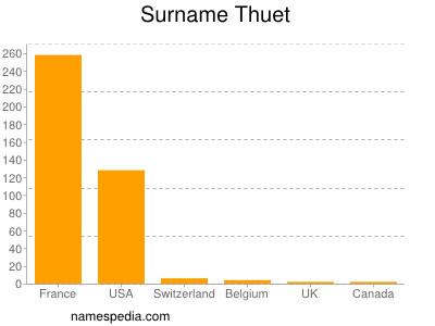 Surname Thuet