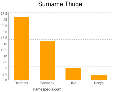 Surname Thuge