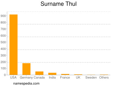 Surname Thul