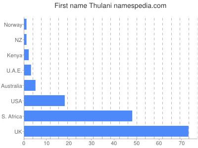 Given name Thulani