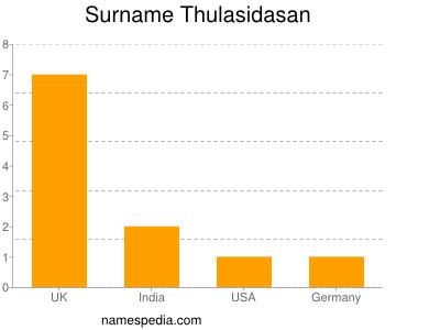 Surname Thulasidasan