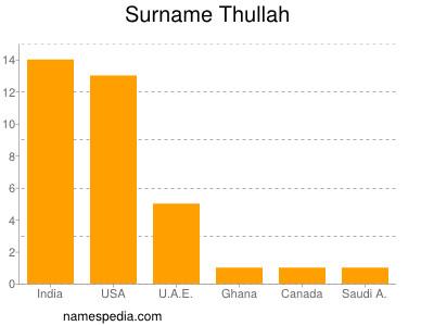 Surname Thullah