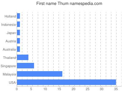 Given name Thum