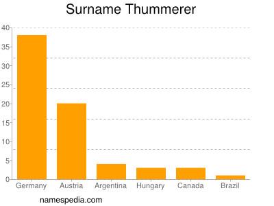 Surname Thummerer
