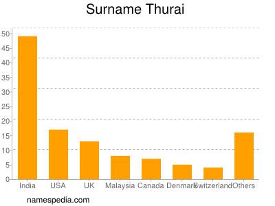 Surname Thurai